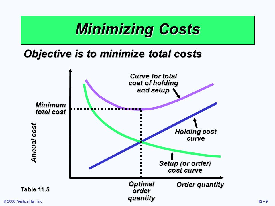 Minimizing Costs Objective is to minimize total costs