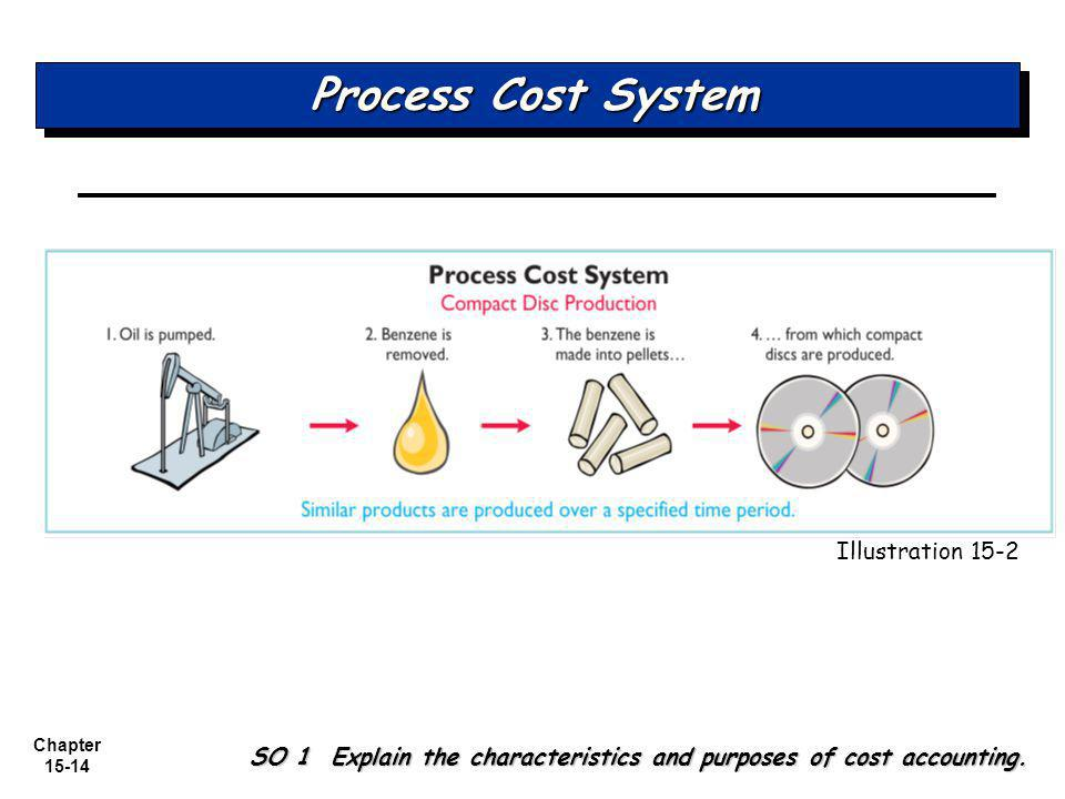 Process Cost System Illustration 15-2