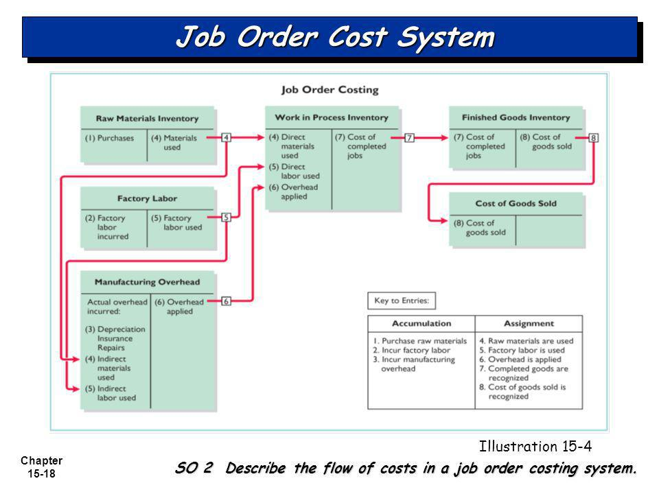 SO 2 Describe the flow of costs in a job order costing system.