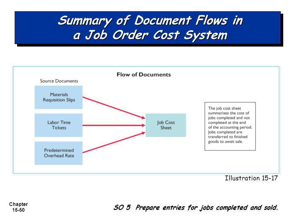 Summary of Document Flows in a Job Order Cost System