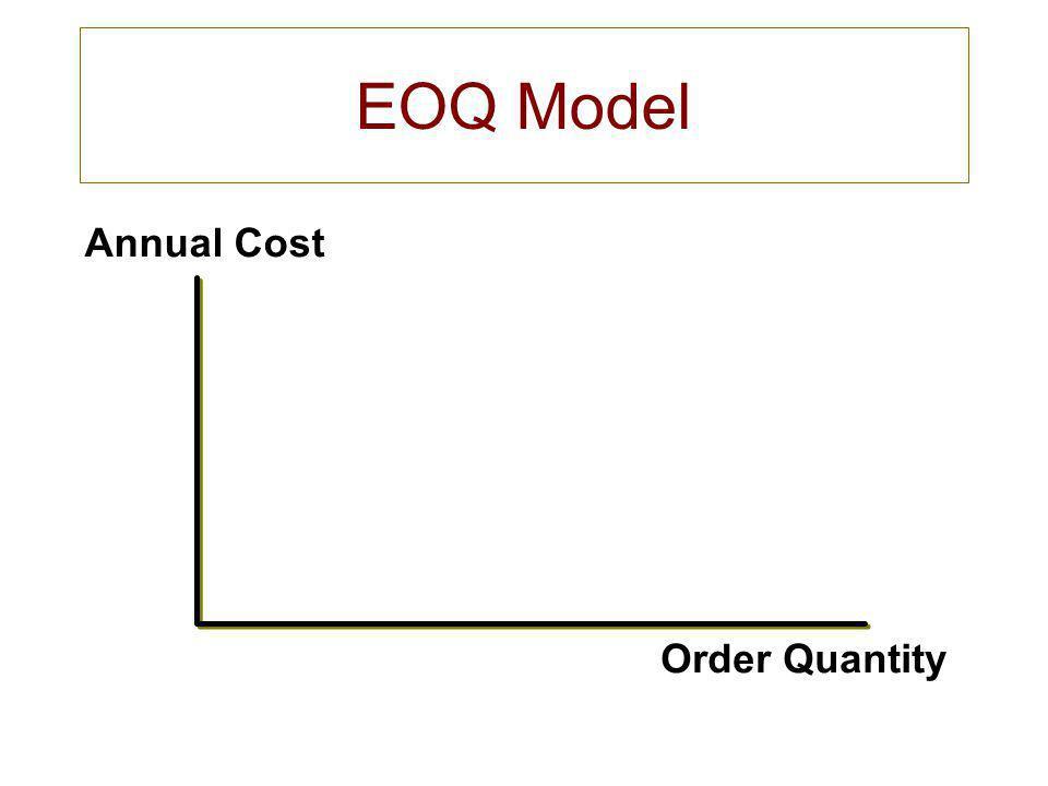 EOQ Model Annual Cost Order Quantity