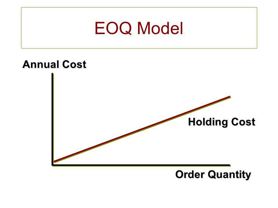 inventory and annual holding cost Role of cycle inventory in a supply chain lot, or batch size: quantity that a   example 101 (continued) annual ordering and holding cost.