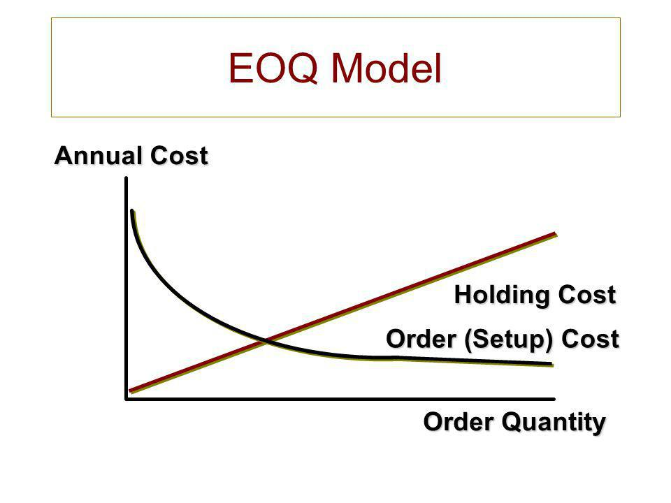 EOQ Model Annual Cost Holding Cost Order (Setup) Cost Order Quantity