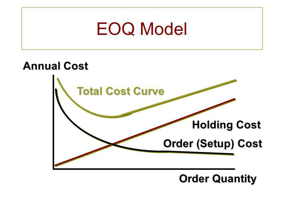 EOQ Model Annual Cost Total Cost Curve Holding Cost Order (Setup) Cost