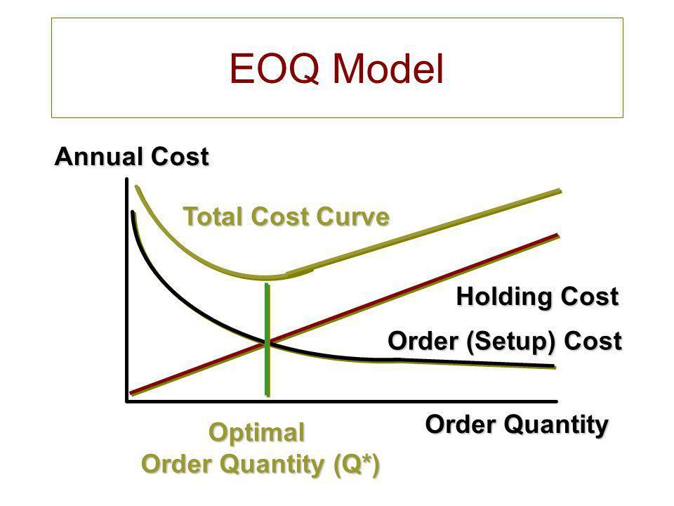 Optimal Order Quantity (Q*)