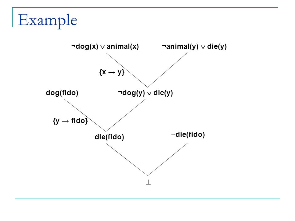 Example ¬dog(x)  animal(x) ¬animal(y)  die(y) {x → y} {x dog(fido)