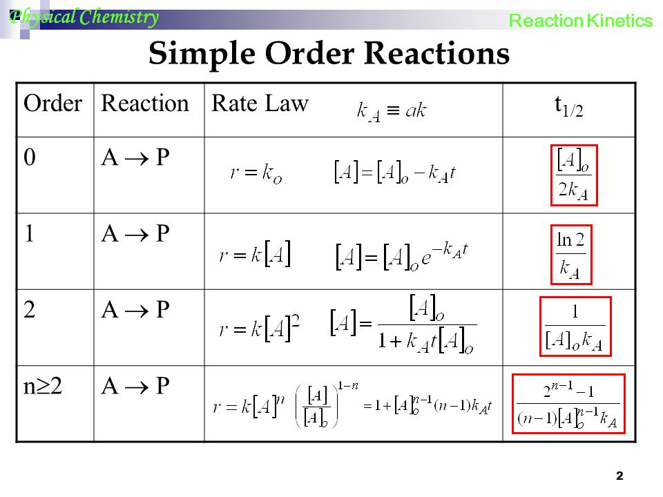 Simple Order Reactions