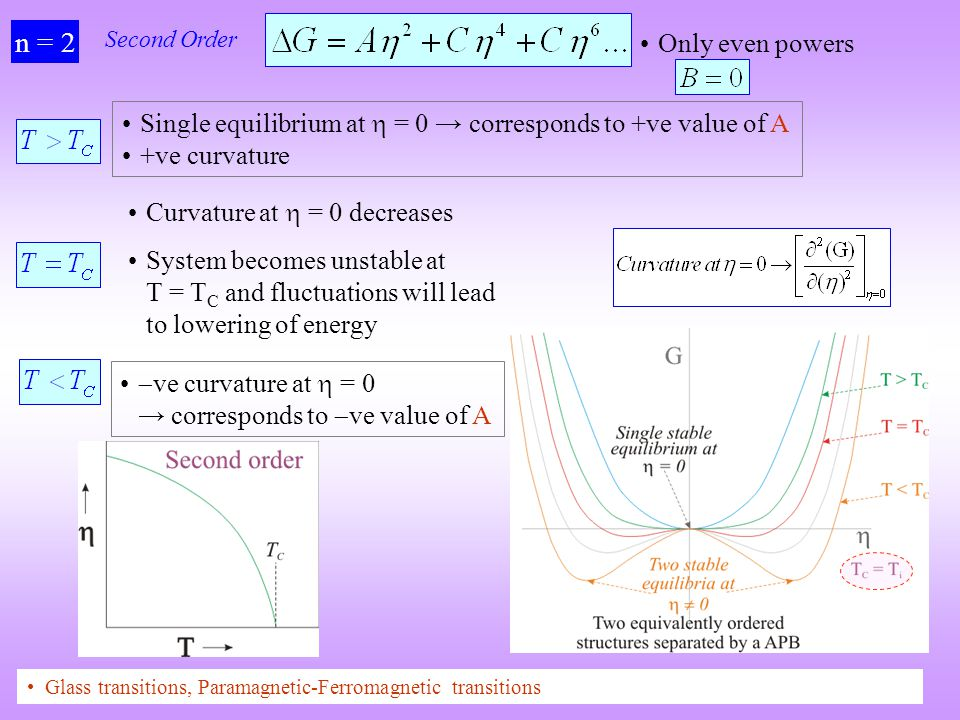 n = 2 Second Order. Only even powers. Single equilibrium at  = 0 → corresponds to +ve value of A.