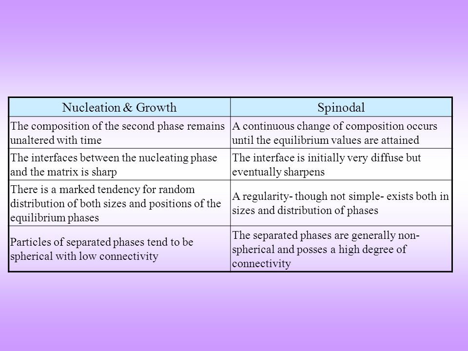 Nucleation & Growth Spinodal