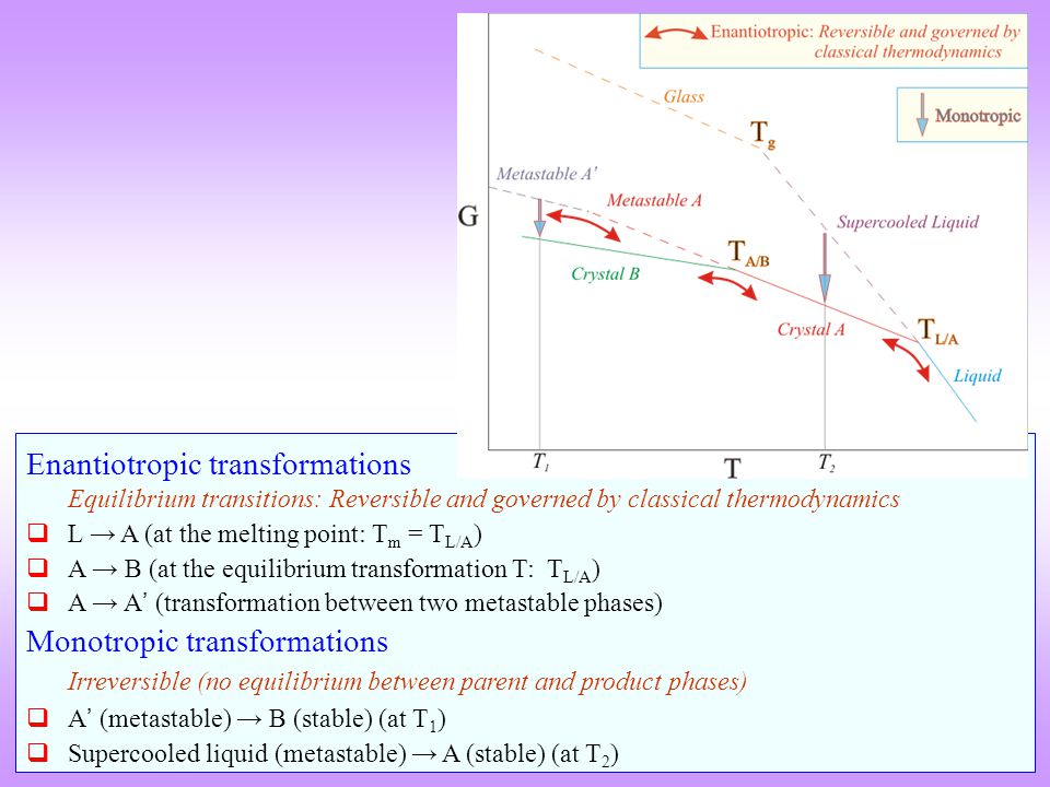 Enantiotropic transformations Equilibrium transitions: Reversible and governed by classical thermodynamics