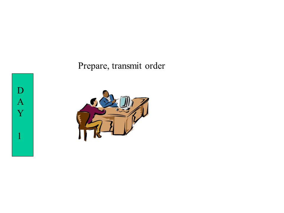 Prepare, transmit order