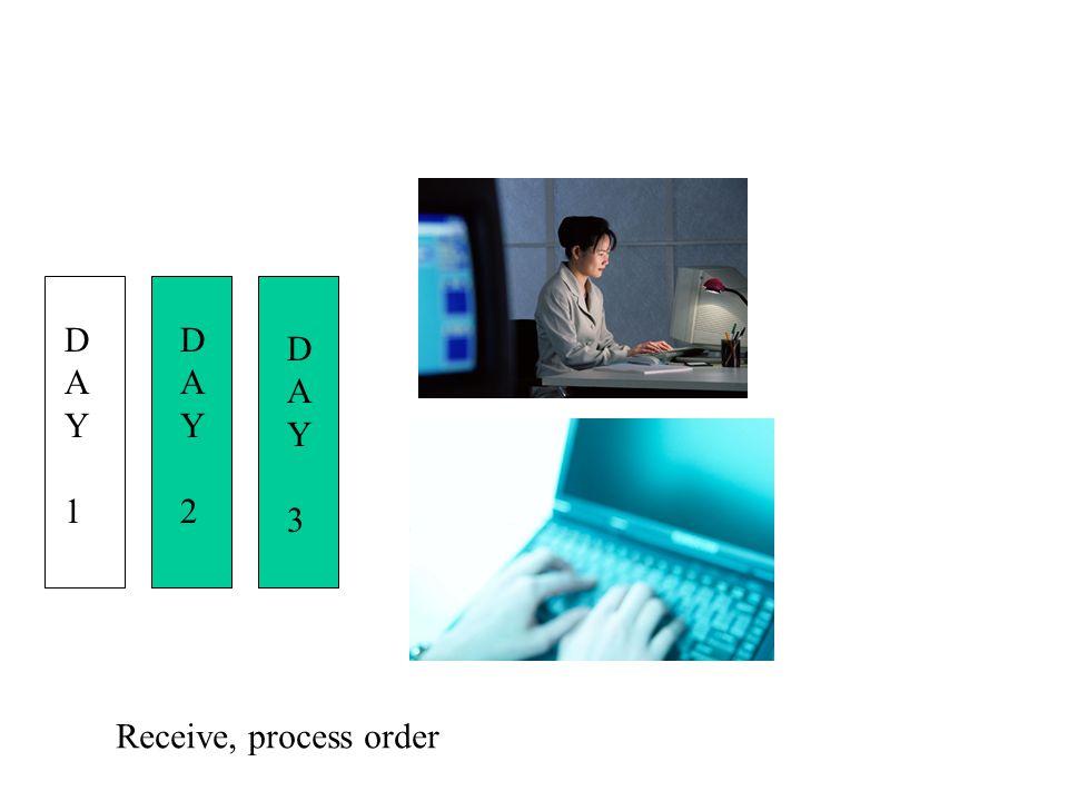 D A Y 3 D A Y 1 D A Y 2 D A Y 3 Receive, process order