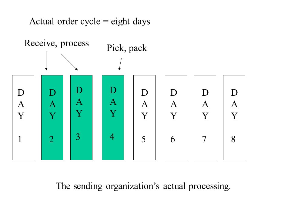Actual order cycle = eight days