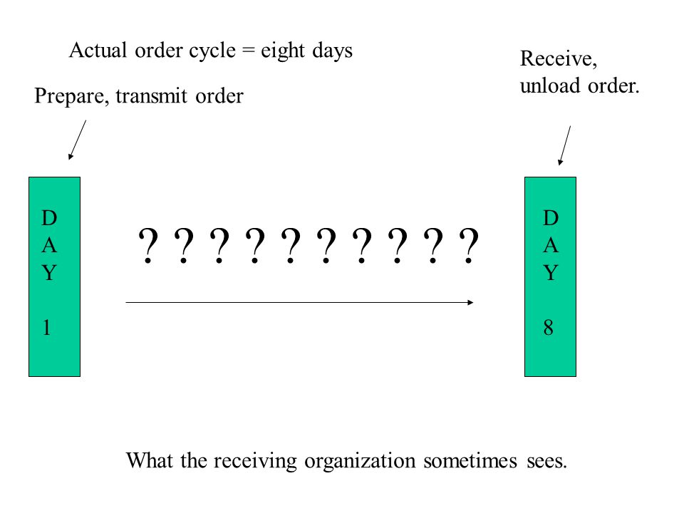Actual order cycle = eight days Receive,