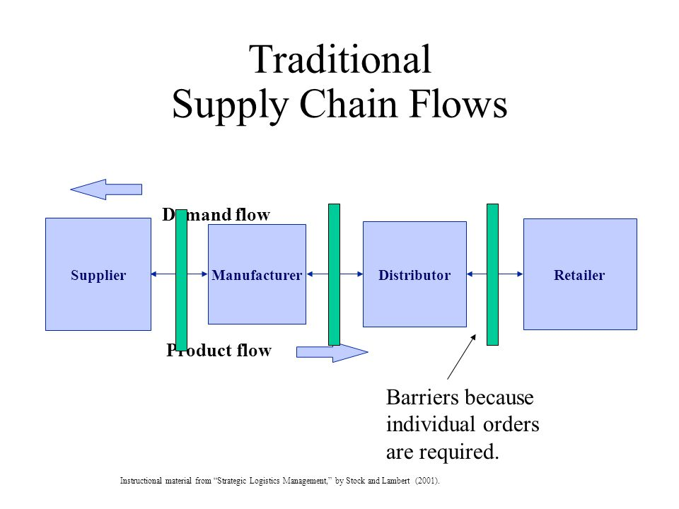 Traditional Supply Chain Flows