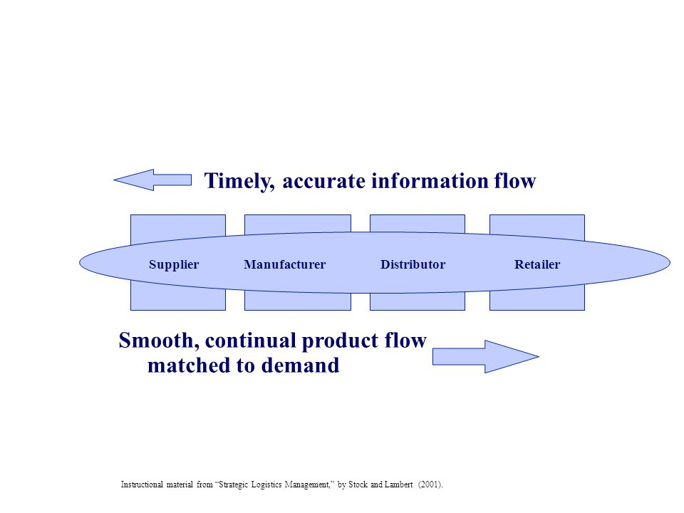 Information-based Supply Chain Flows Timely, accurate information flow
