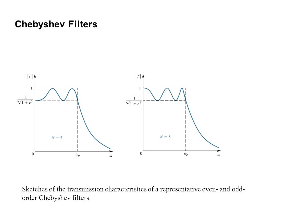Chebyshev Filters Sketches of the transmission characteristics of a representative even- and odd-order Chebyshev filters.