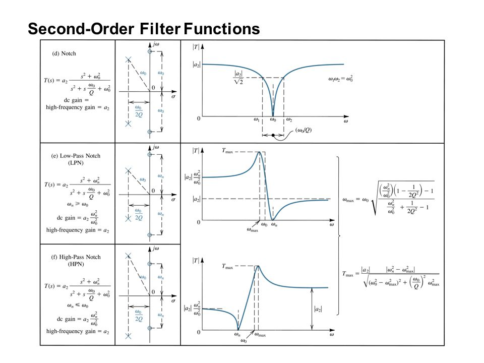 Second-Order Filter Functions
