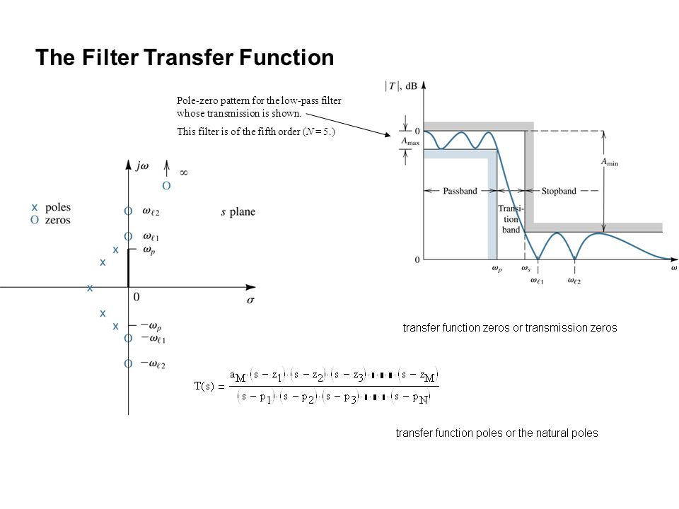 The Filter Transfer Function