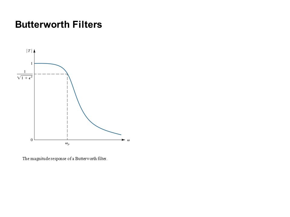 Butterworth Filters The magnitude response of a Butterworth filter.