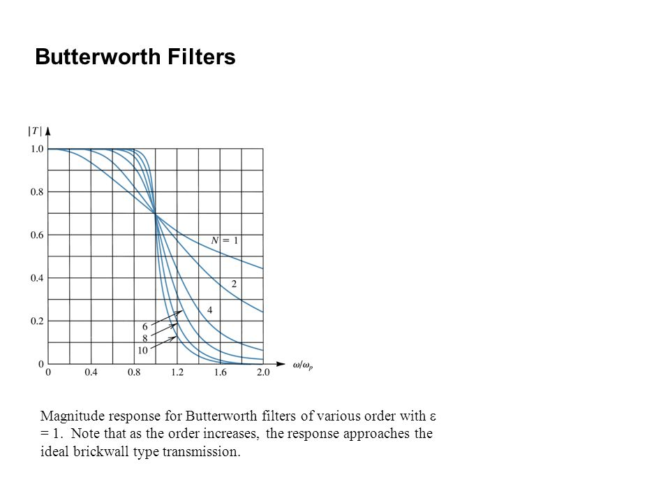 Butterworth Filters