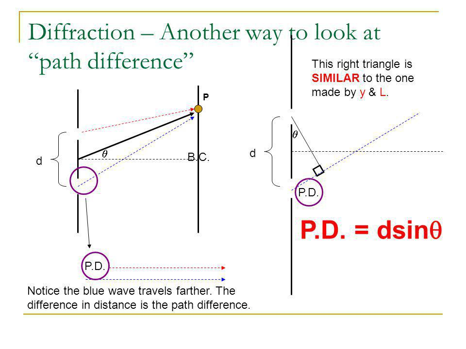 Diffraction – Another way to look at path difference