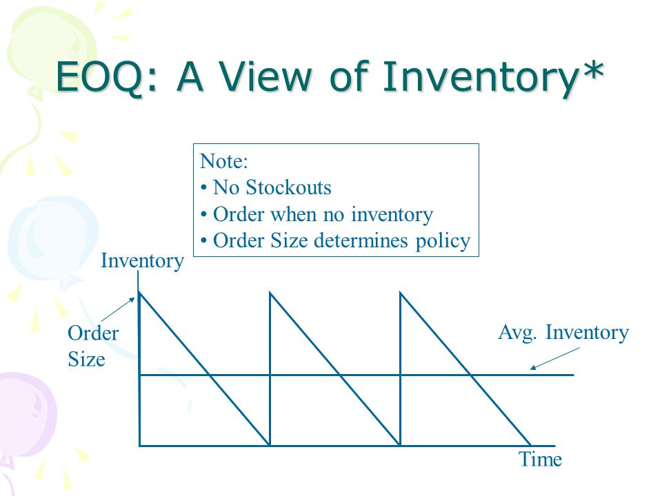EOQ: A View of Inventory*