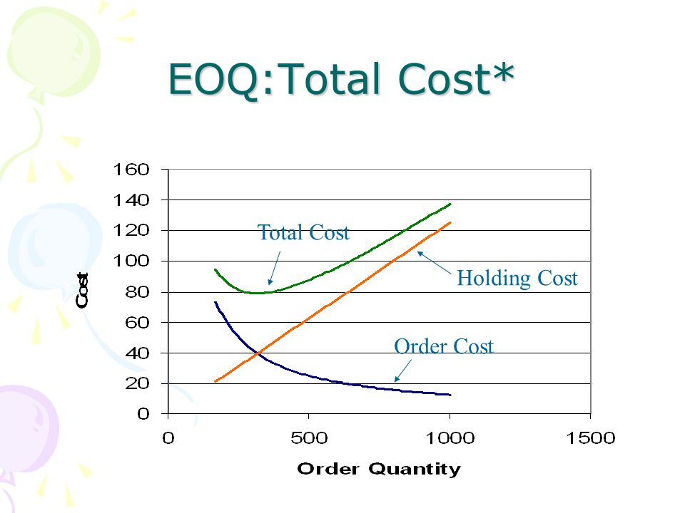EOQ:Total Cost* Total Cost Holding Cost Order Cost
