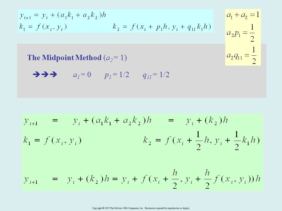 The Midpoint Method (a2 = 1)