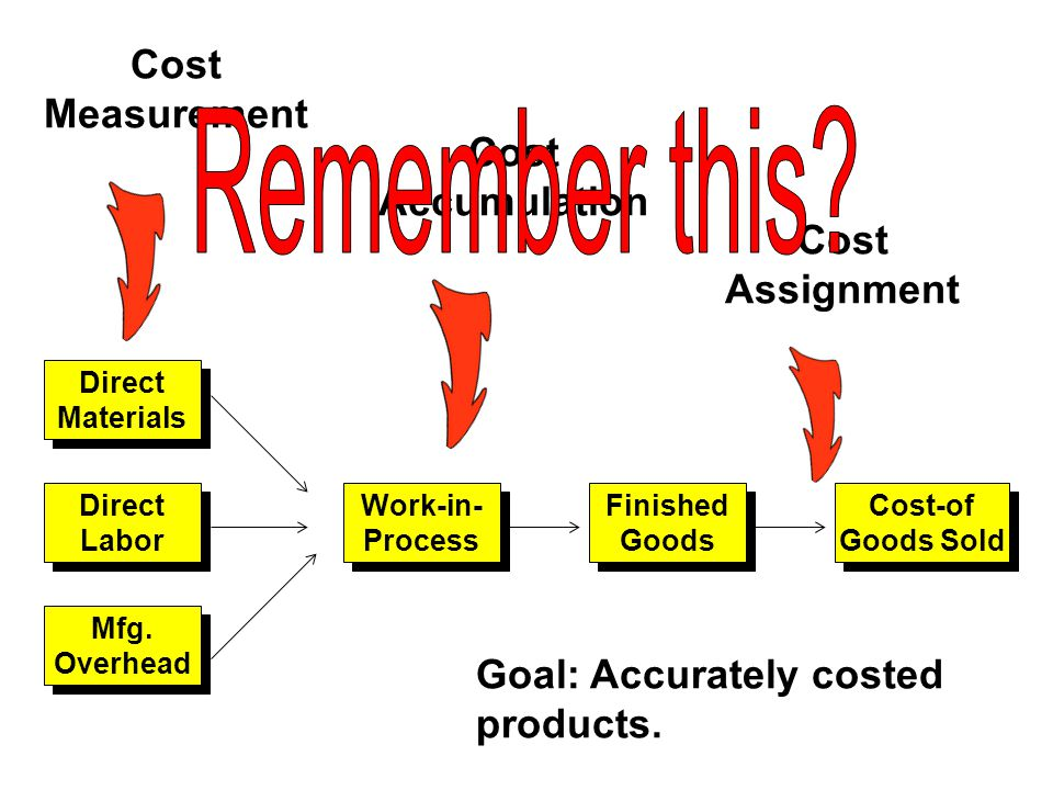 Cost Measurement Cost Accumulation Cost Assignment