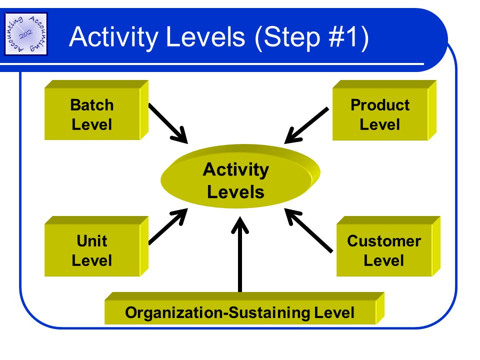 Activity Levels (Step #1)