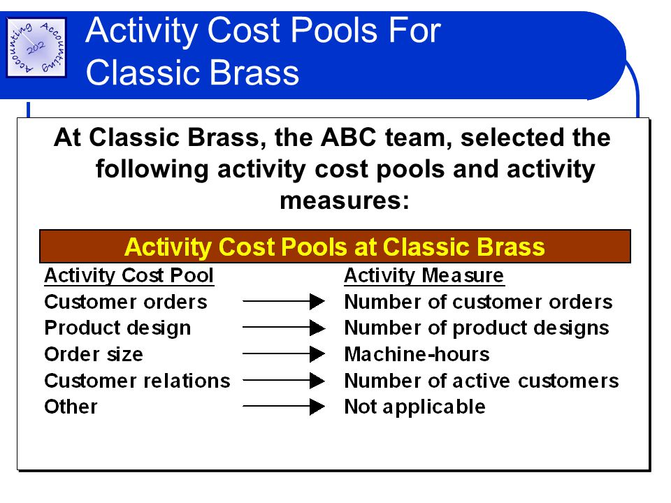 Activity Cost Pools For Classic Brass