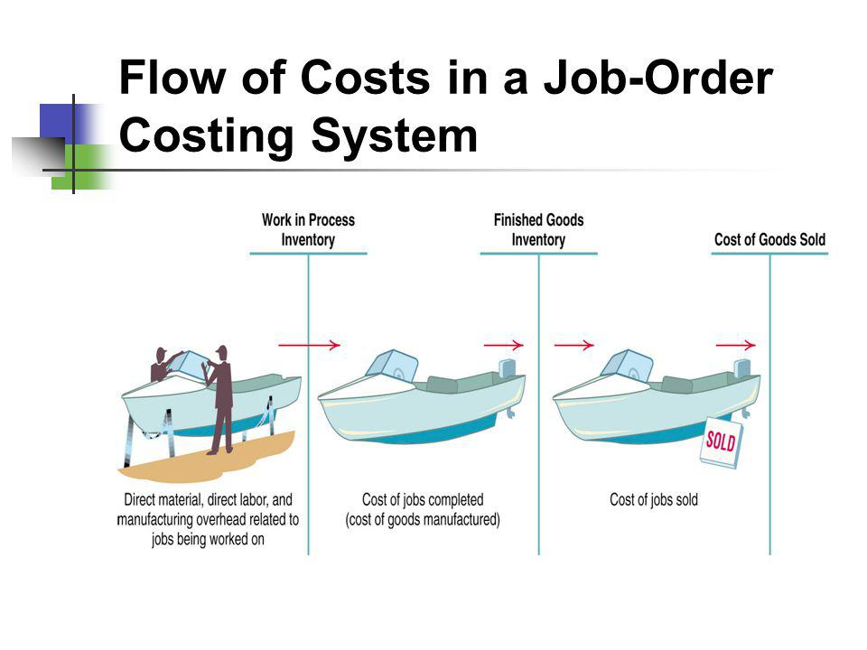 Flow of Costs in a Job-Order Costing System