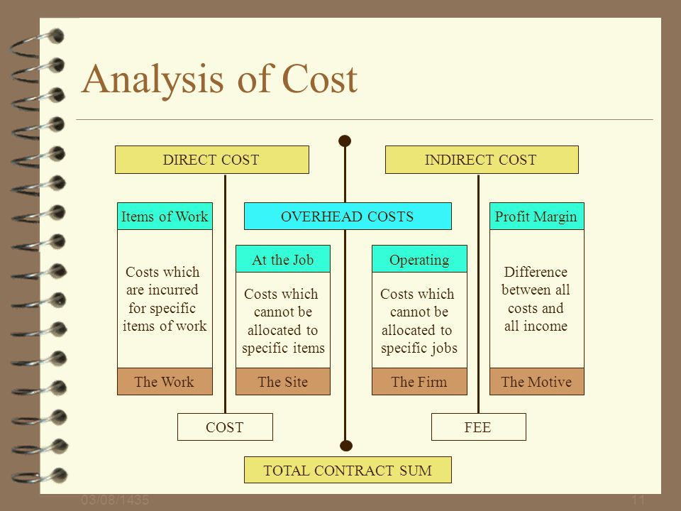 Analysis of Cost DIRECT COST INDIRECT COST Items of Work