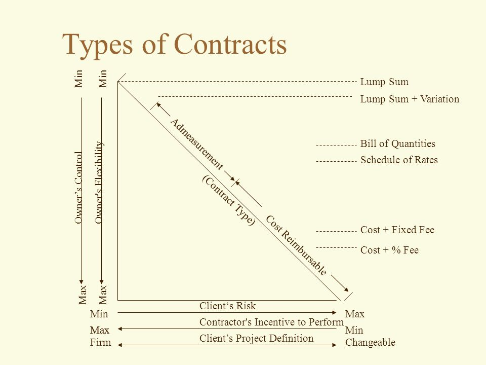 Types of construction contracts gmp pictures to pin on for Cost plus building contract template