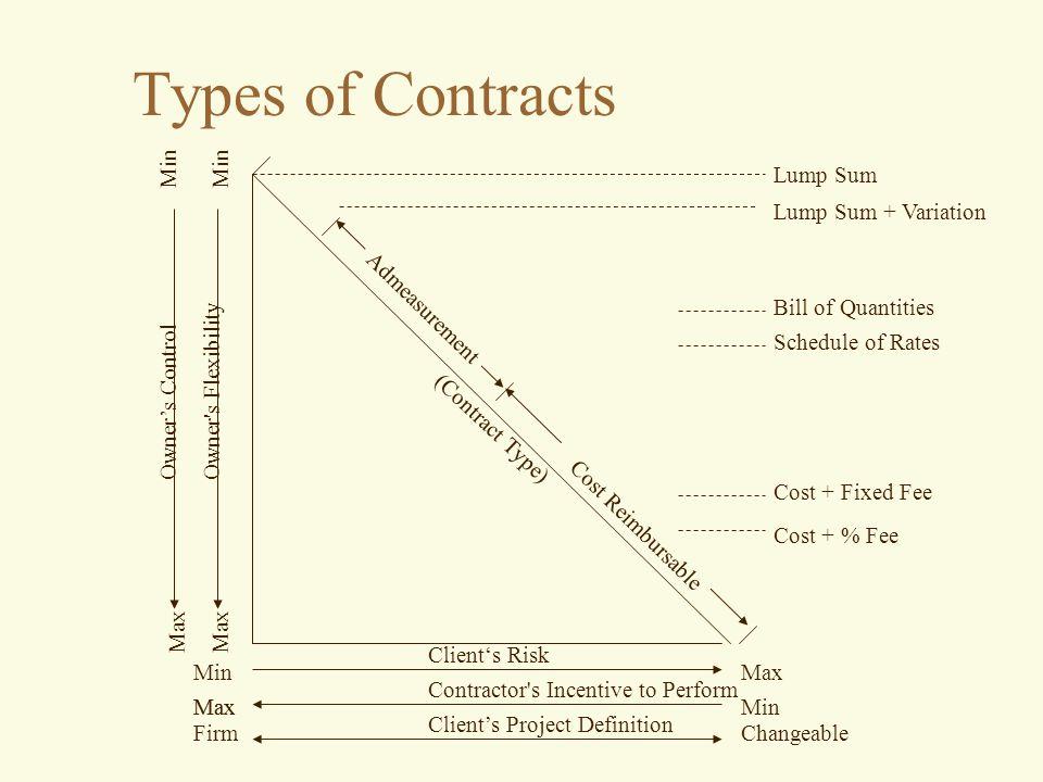 Types of Contracts Min Min Lump Sum Lump Sum + Variation Admeasurement