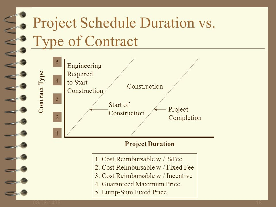 Project Schedule Duration vs. Type of Contract