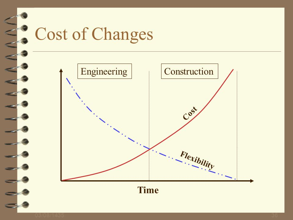 Cost of Changes Engineering Construction Time Cost Flexibility
