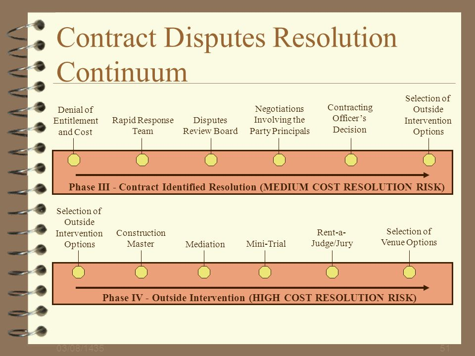 Contract Disputes Resolution Continuum