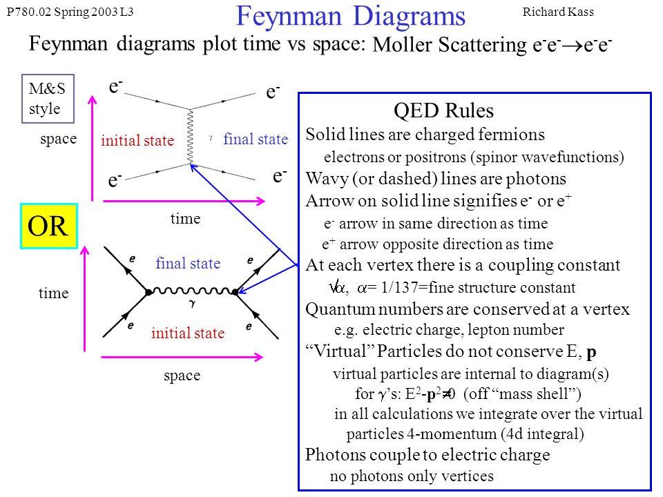 Feynman diagrams feynman diagrams are pictorial representations of 3 feynman ccuart Choice Image