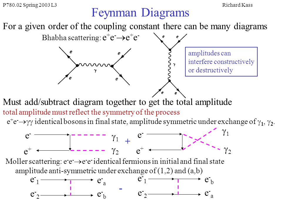 Symmetry Factor Feynman Diagram 28 Images Hbar C 1 A Remark On