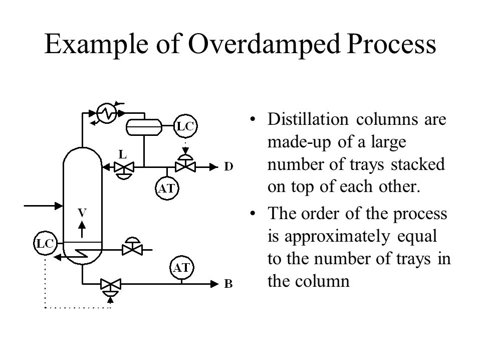 Example of Overdamped Process