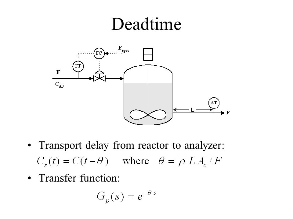 Deadtime Transport delay from reactor to analyzer: Transfer function: