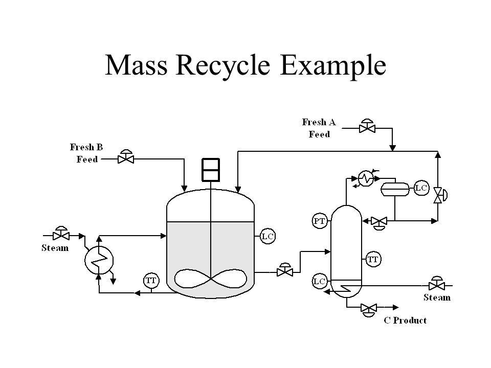 Mass Recycle Example