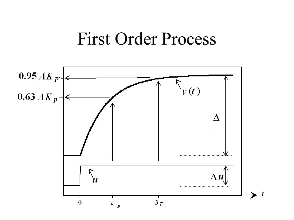 First Order Process