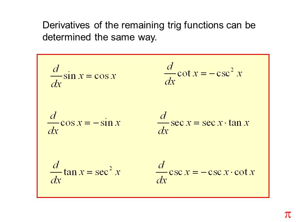 Derivatives of the remaining trig functions can be determined the same way.