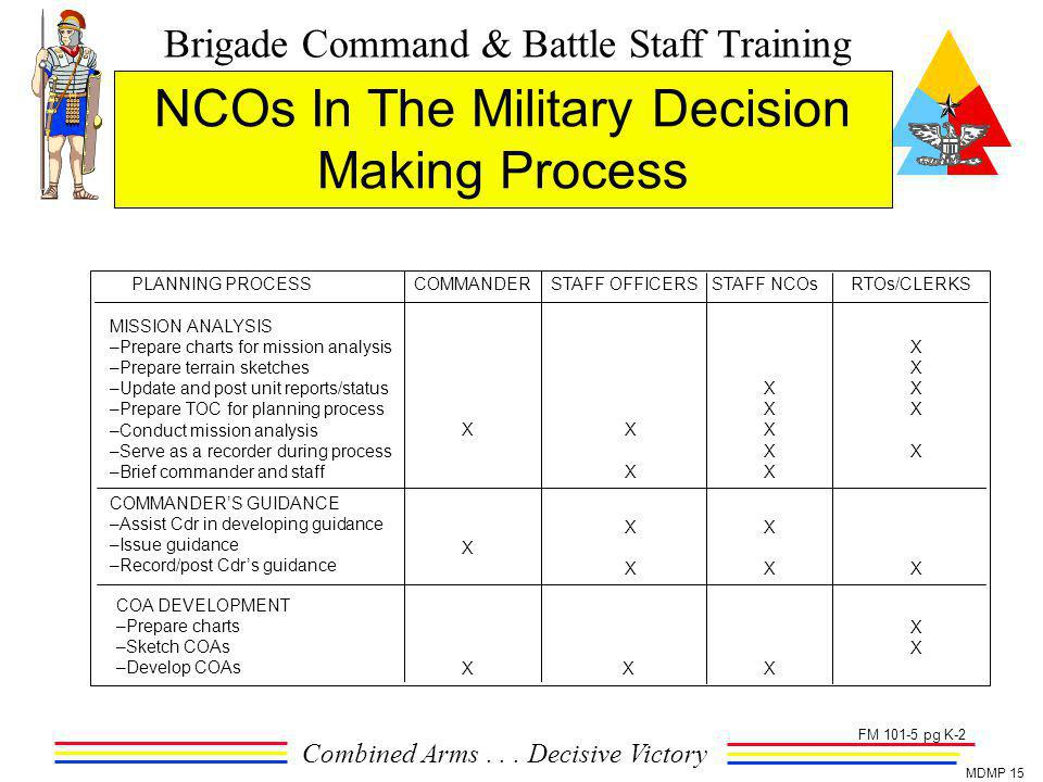 NCOs In The Military Decision Making Process