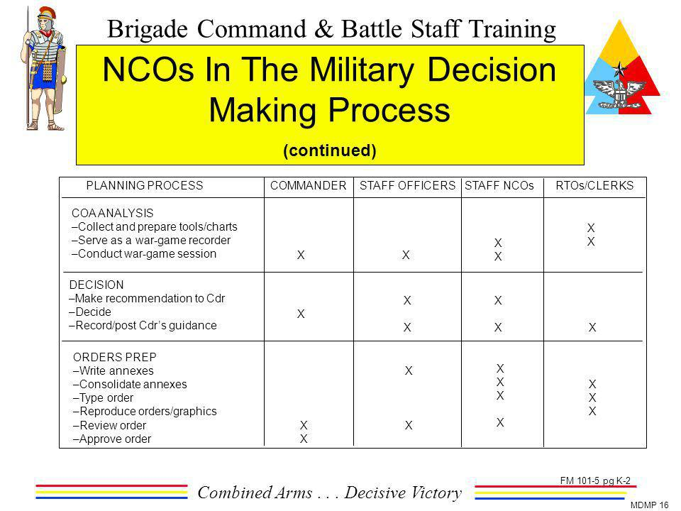 the military decision making process Military decision making process (mdmp) can be both slow and burdensome at lower levels.