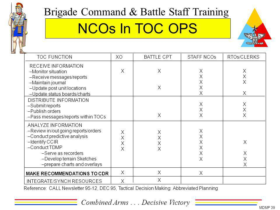 NCOs In TOC OPS TOC FUNCTION XO BATTLE CPT STAFF NCOs RTOs/CLERKS
