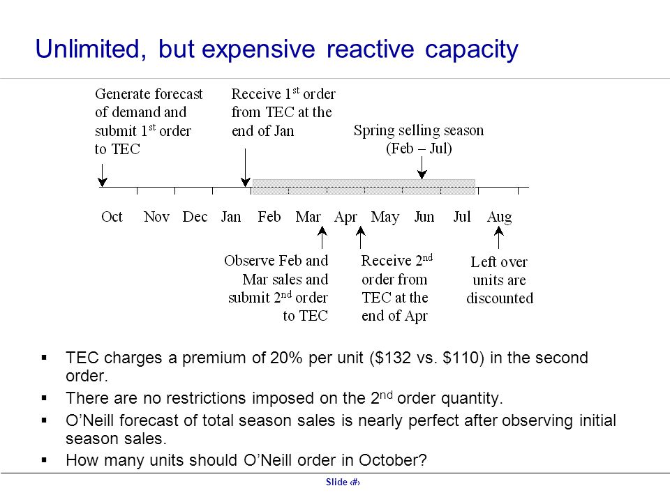 Unlimited, but expensive reactive capacity